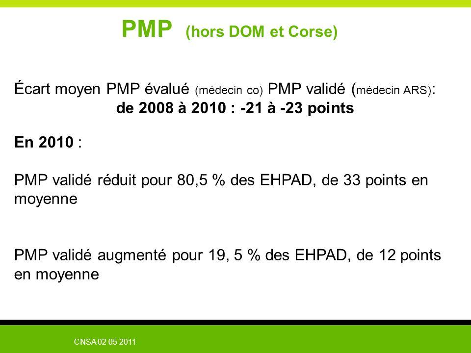 PMP (hors DOM et Corse) Écart moyen PMP évalué (médecin co) PMP validé (médecin ARS): de 2008 à 2010 : -21 à -23 points.