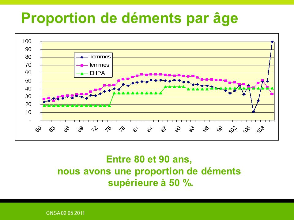 Proportion de déments par âge