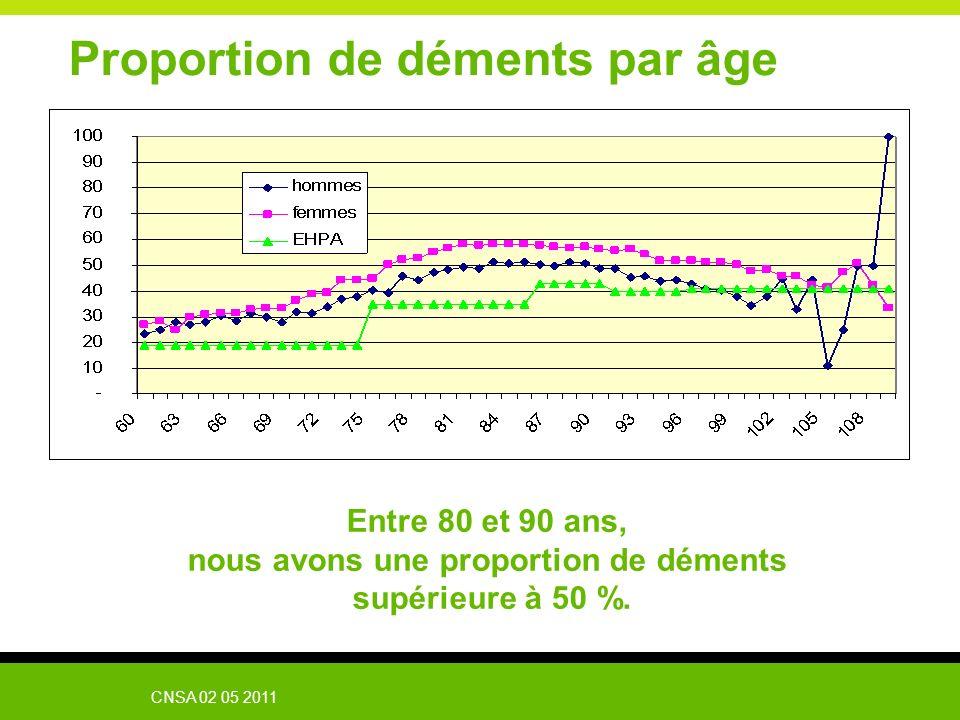 Proportion de déments par âge