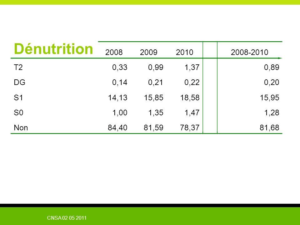 Dénutrition2008. 2009. 2010. 2008-2010. T2. 0,33. 0,99. 1,37. 0,89. DG. 0,14. 0,21. 0,22. 0,20. S1.