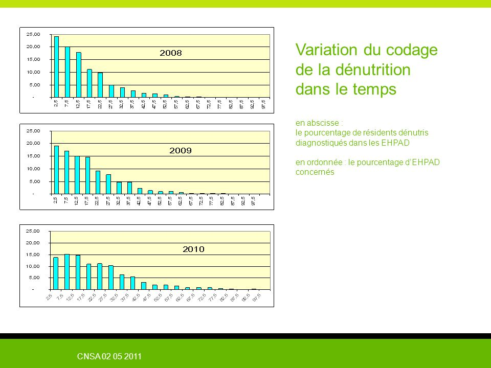 Variation du codage de la dénutrition dans le temps en abscisse :