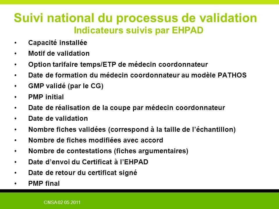 Suivi national du processus de validation