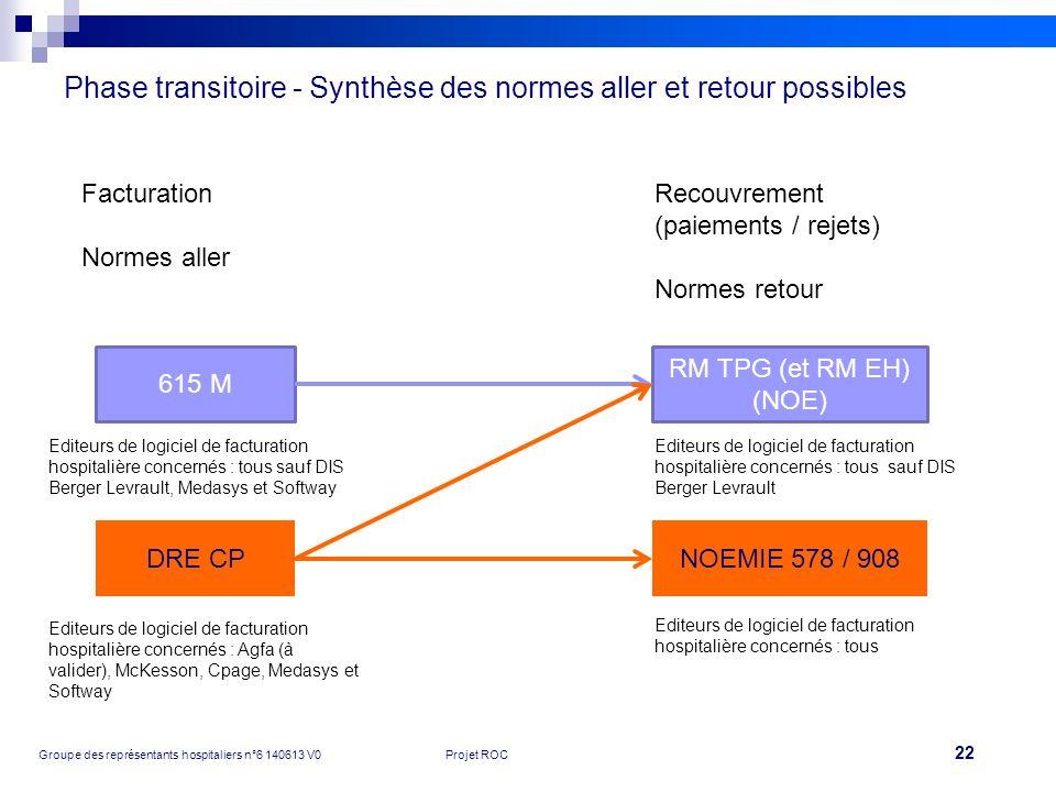 Phase transitoire - Synthèse des normes aller et retour possibles