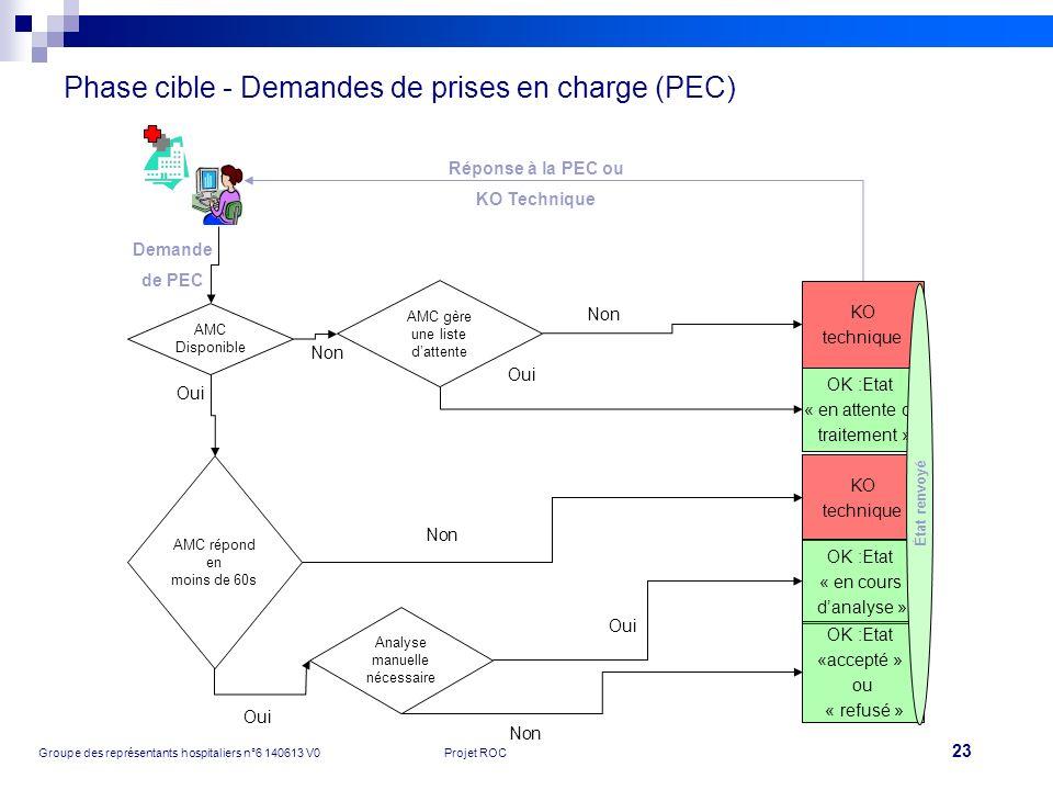 Phase cible - Demandes de prises en charge (PEC)