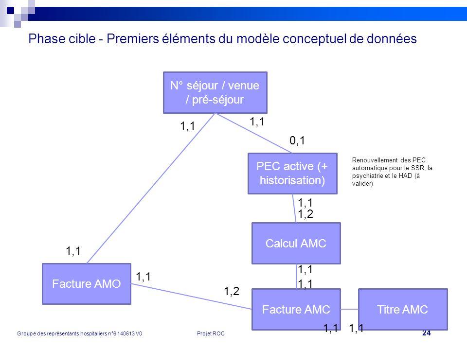 Phase cible - Premiers éléments du modèle conceptuel de données