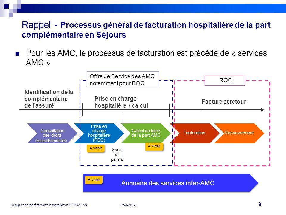 Rappel - Processus général de facturation hospitalière de la part complémentaire en Séjours
