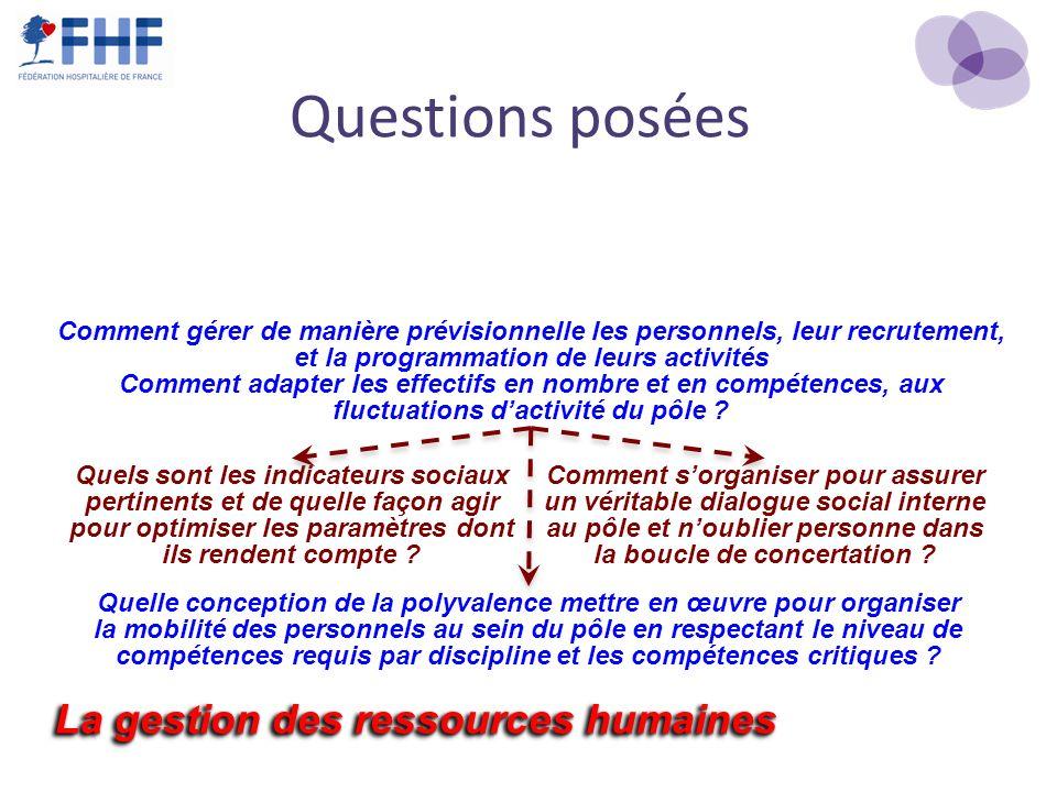 Questions posées La gestion des ressources humaines