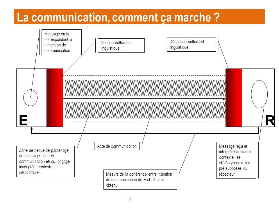 E R La communication, comment ça marche