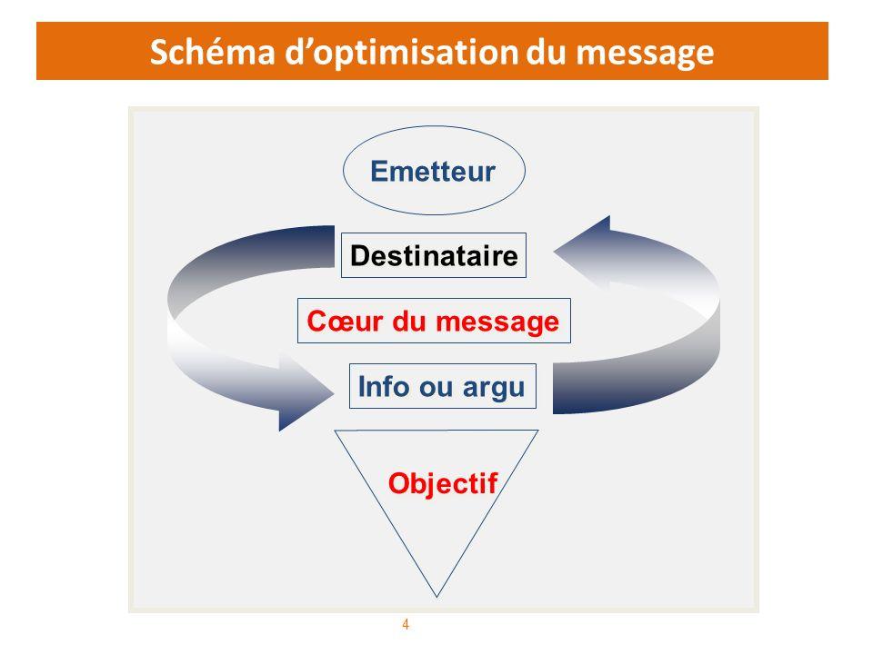 Schéma d'optimisation du message