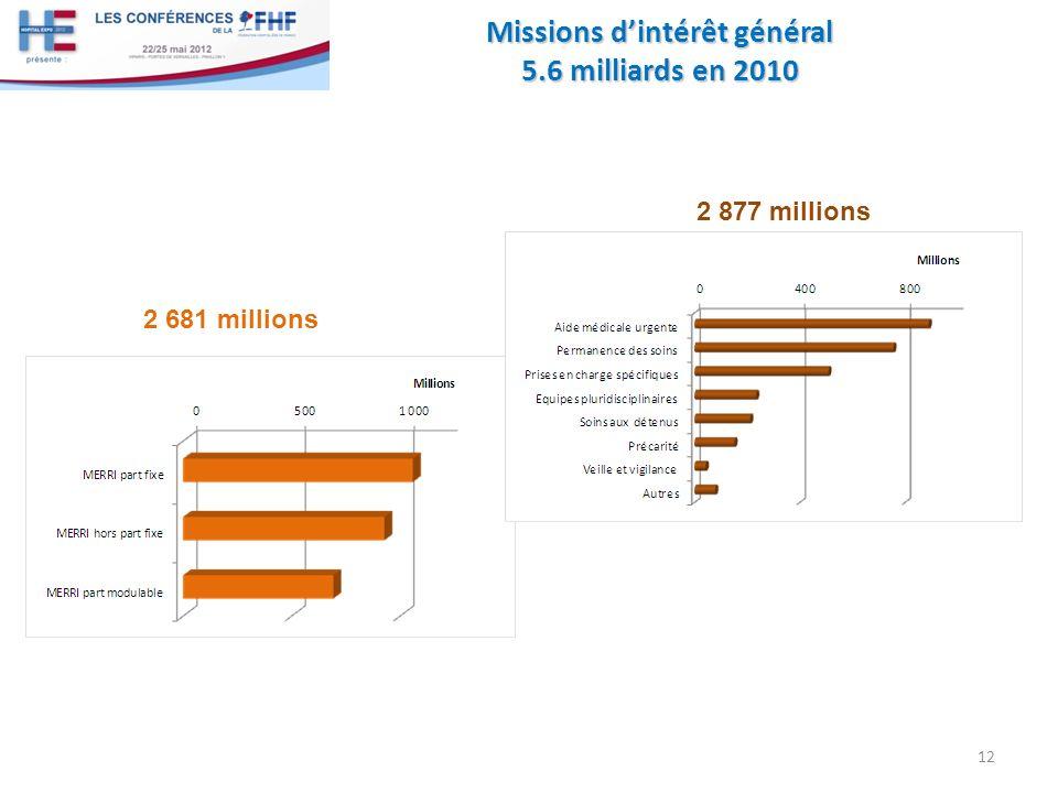 Missions d'intérêt général 5.6 milliards en 2010