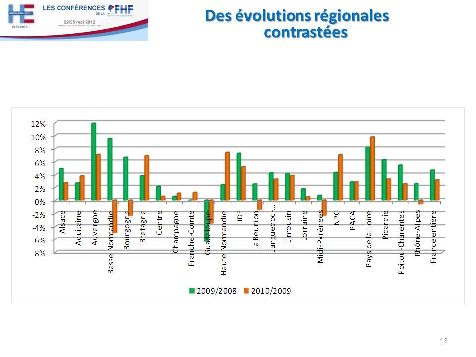 Des évolutions régionales contrastées