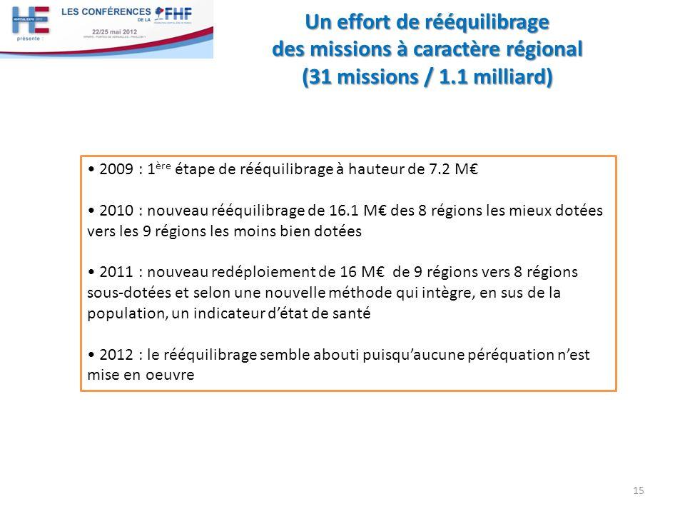 Un effort de rééquilibrage des missions à caractère régional (31 missions / 1.1 milliard)