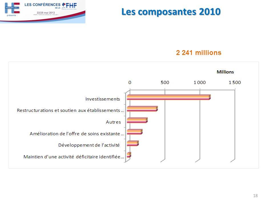 Les composantes 2010 2 241 millions