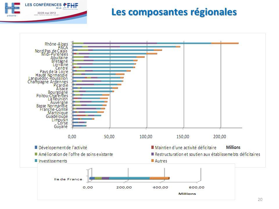Les composantes régionales