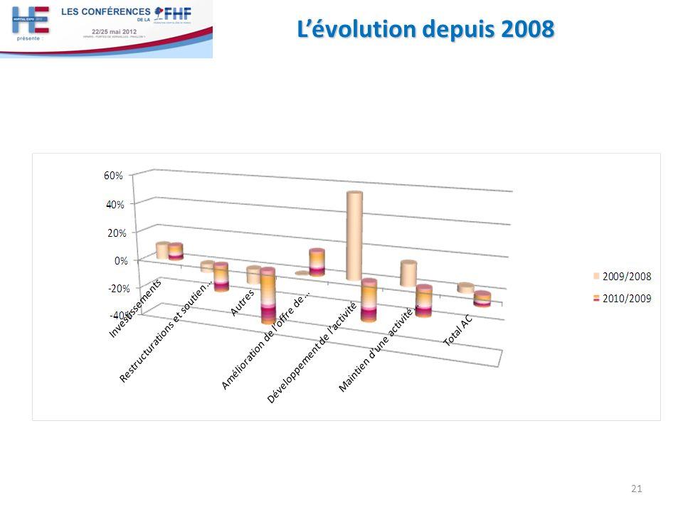 L'évolution depuis 2008