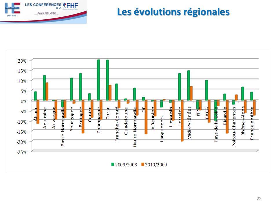Les évolutions régionales