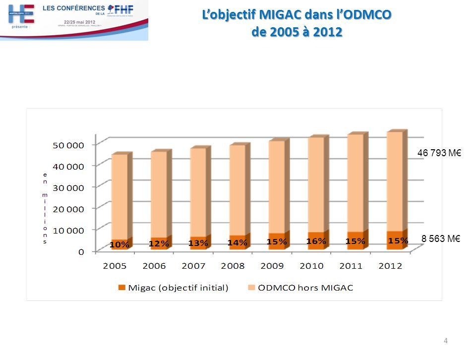 L'objectif MIGAC dans l'ODMCO de 2005 à 2012