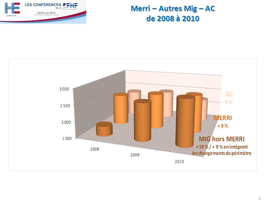 Merri – Autres Mig – AC de 2008 à 2010