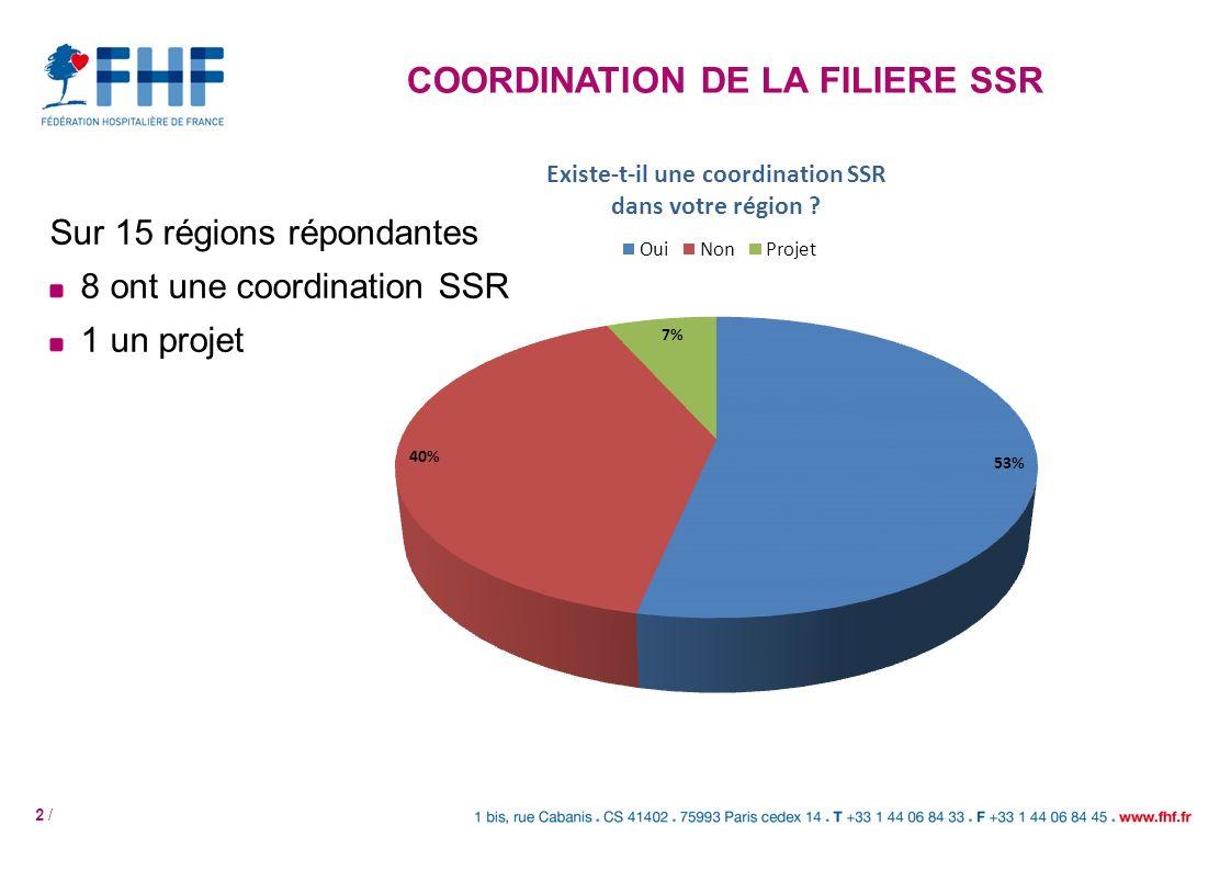 COORDINATION DE LA FILIERE SSR