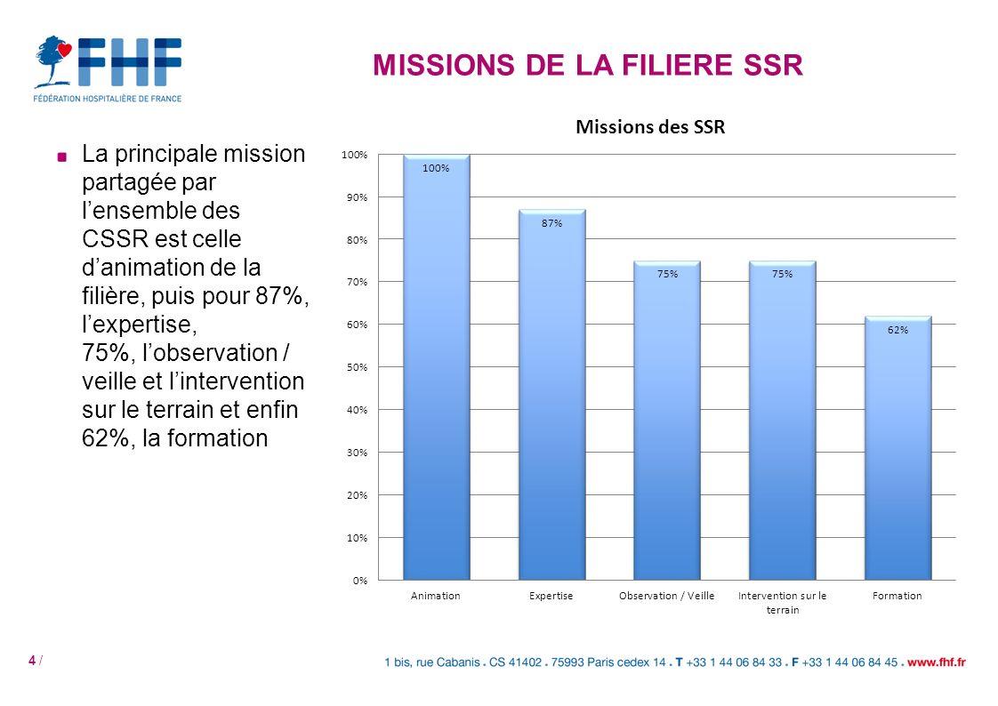 MISSIONS DE LA FILIERE SSR