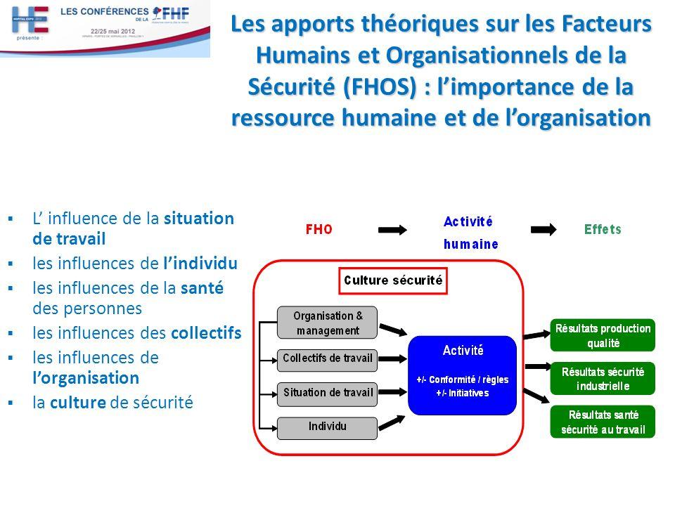 Les apports théoriques sur les Facteurs Humains et Organisationnels de la Sécurité (FHOS) : l'importance de la ressource humaine et de l'organisation