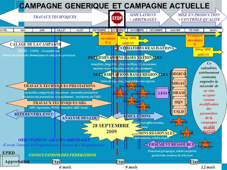 CAMPAGNE GENERIQUE ET CAMPAGNE ACTUELLE CONSULTATIONS DES FEDERATIONS