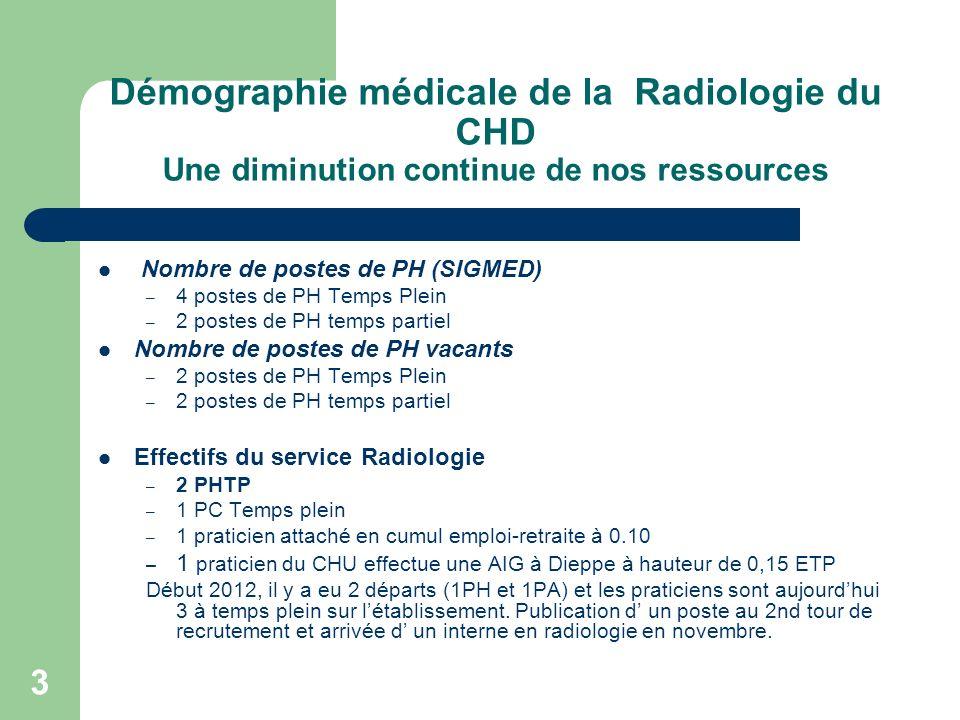 Démographie médicale de la Radiologie du CHD Une diminution continue de nos ressources