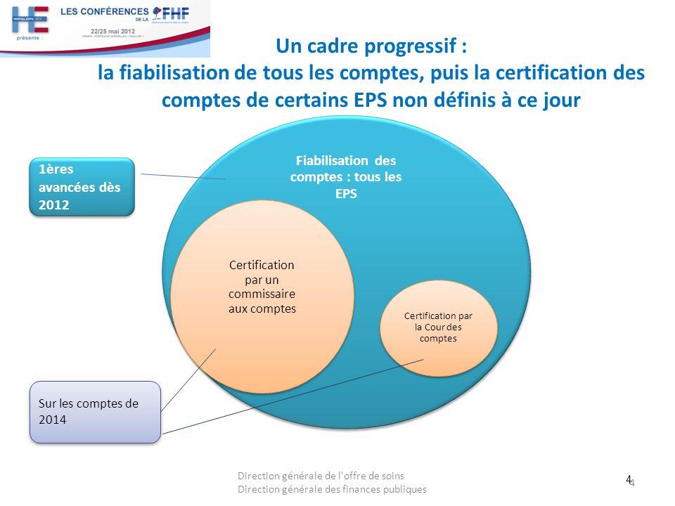Fiabilisation des comptes : tous les EPS