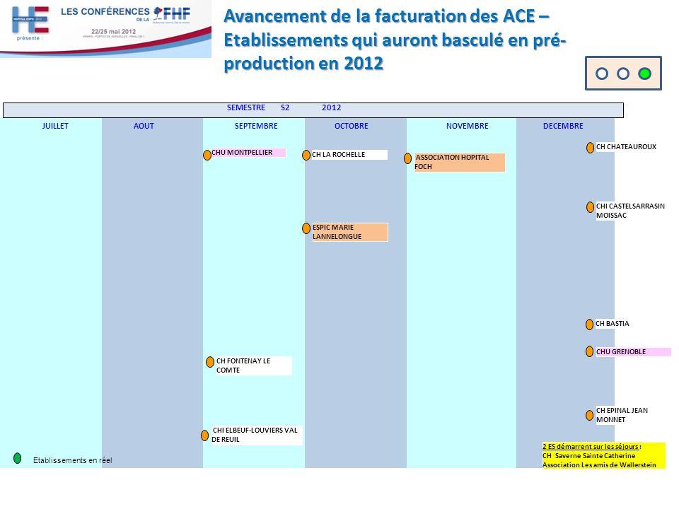 Avancement de la facturation des ACE – Etablissements qui auront basculé en pré-production en 2012