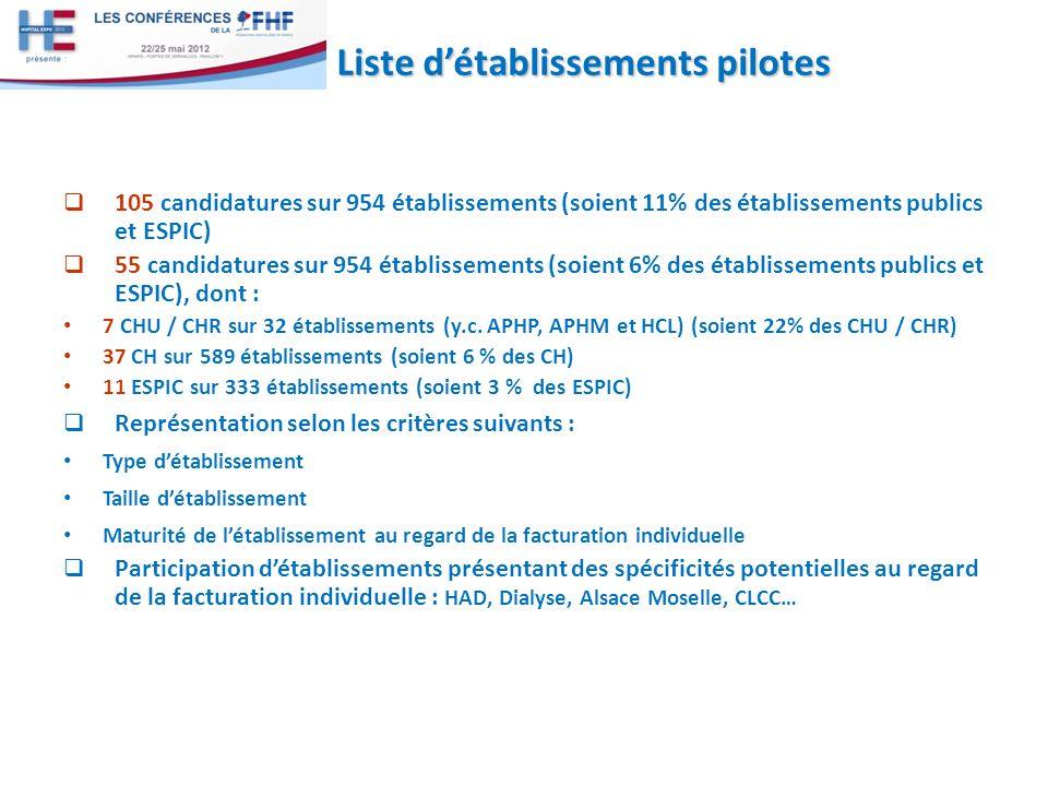 Liste d'établissements pilotes