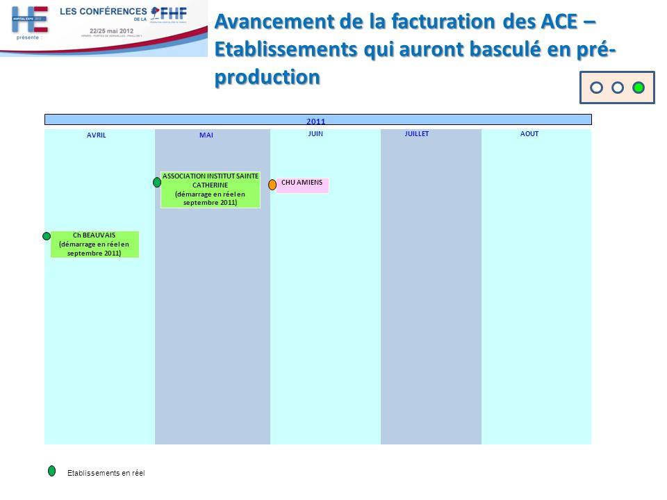 Avancement de la facturation des ACE – Etablissements qui auront basculé en pré-production