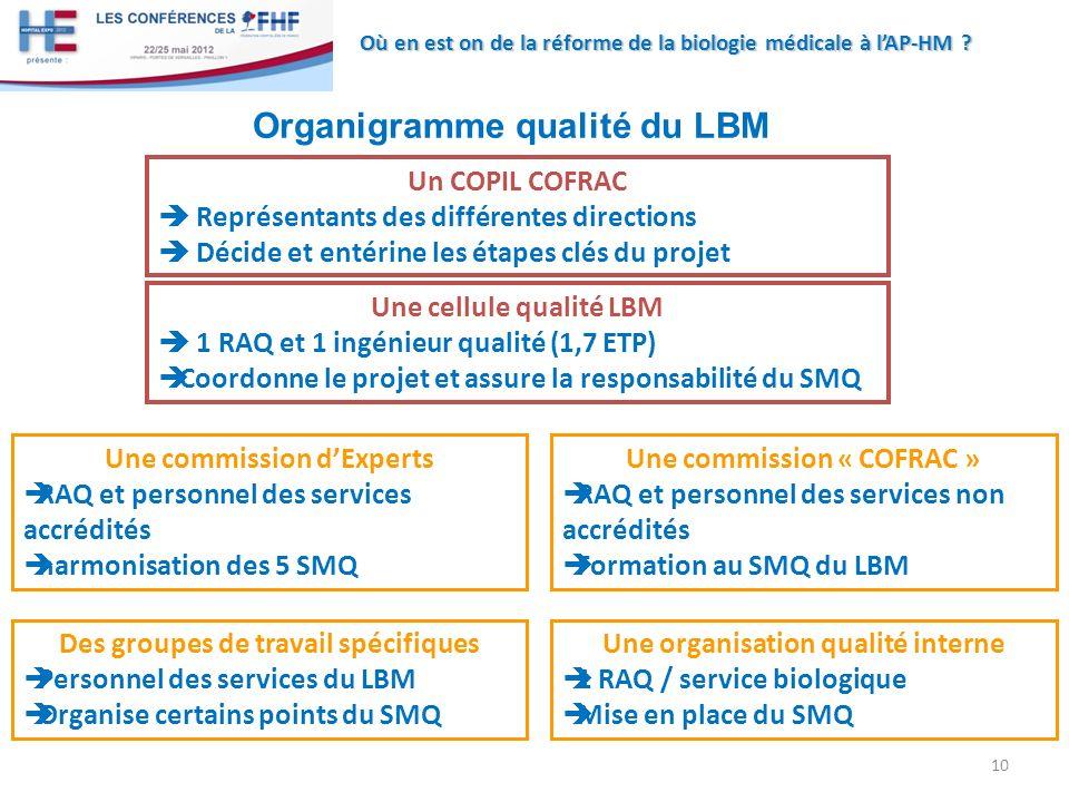 Organigramme qualité du LBM