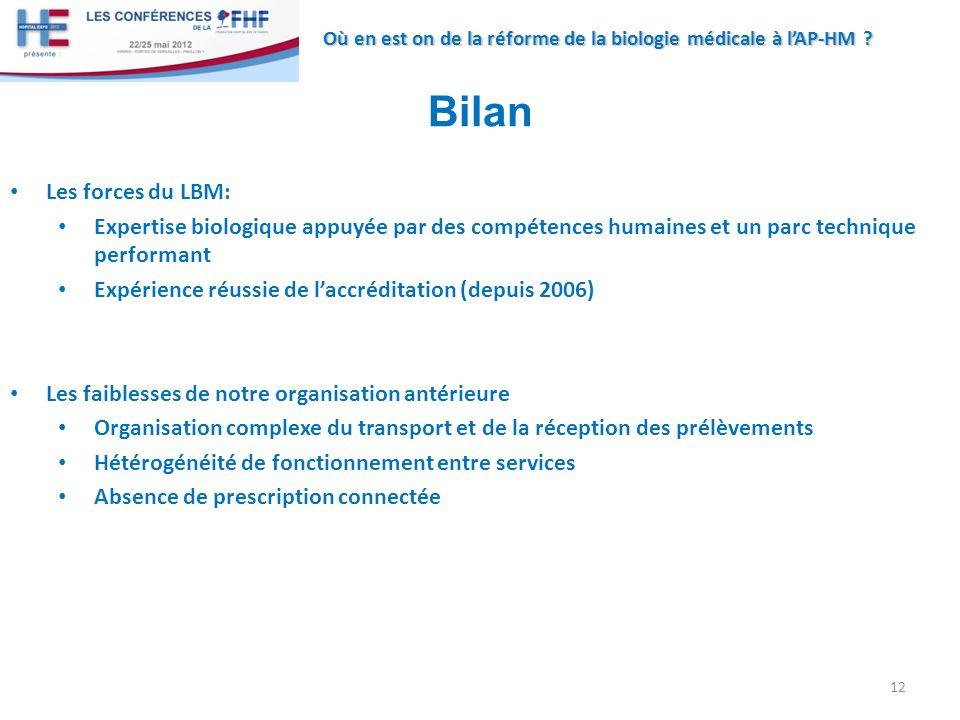 Bilan Les forces du LBM: