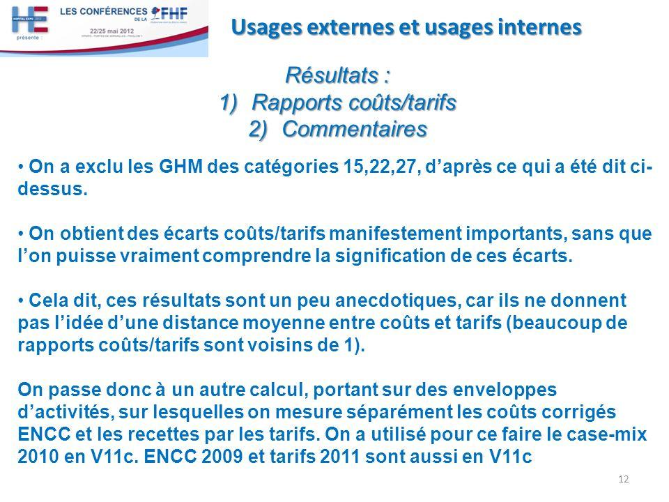 Rapports coûts/tarifs