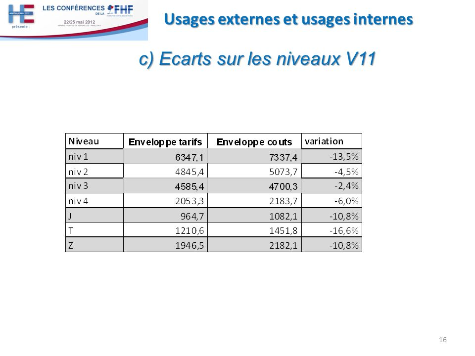 c) Ecarts sur les niveaux V11