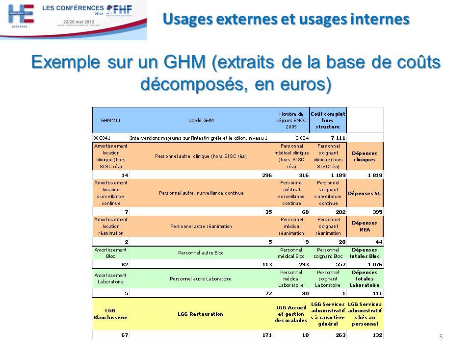 Exemple sur un GHM (extraits de la base de coûts décomposés, en euros)