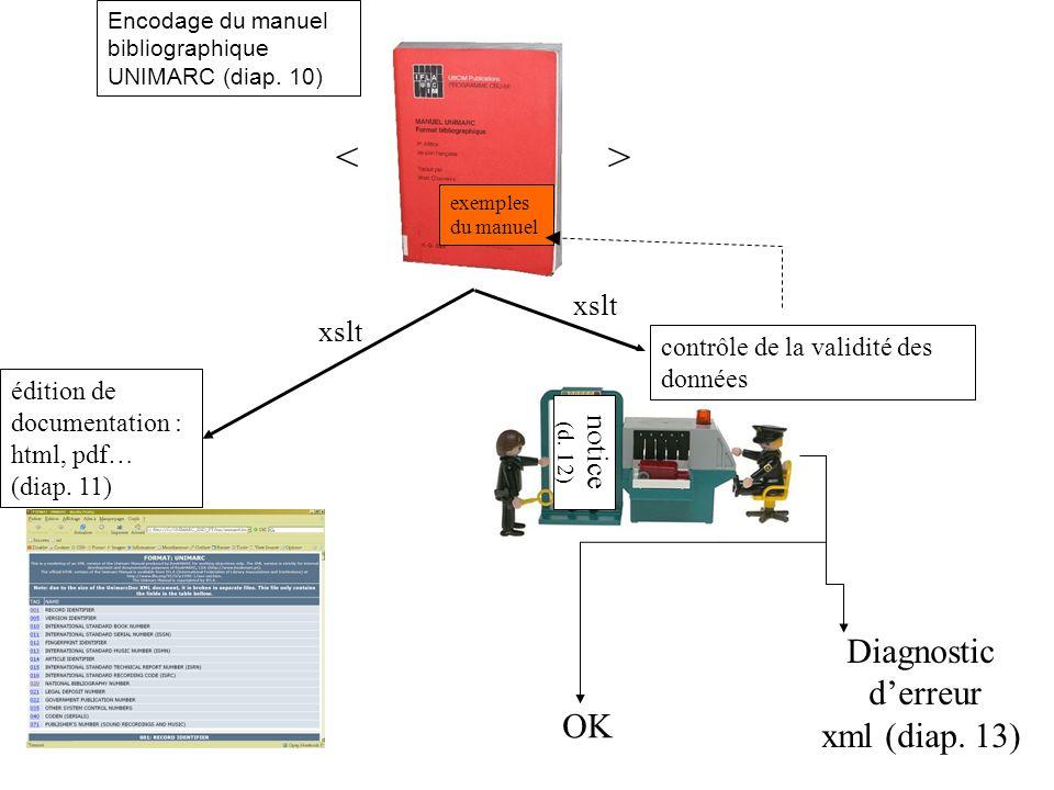 < > Diagnostic d'erreur xml (diap. 13) OK xslt xslt