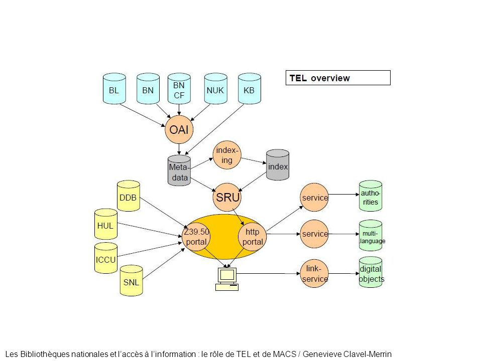 Les Bibliothèques nationales et l'accès à l'information : le rôle de TEL et de MACS / Genevieve Clavel-Merrin