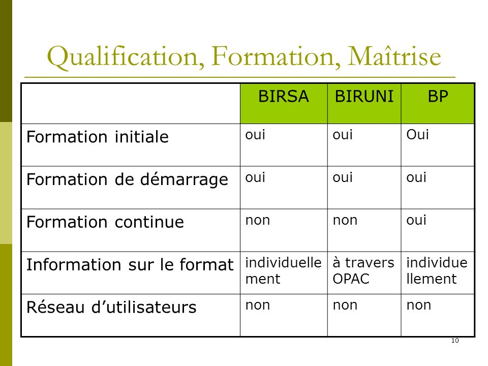 Qualification, Formation, Maîtrise
