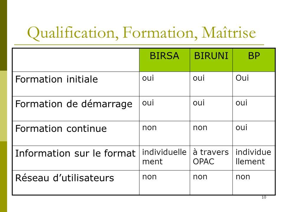 Qualification, Formation, Maîtrise