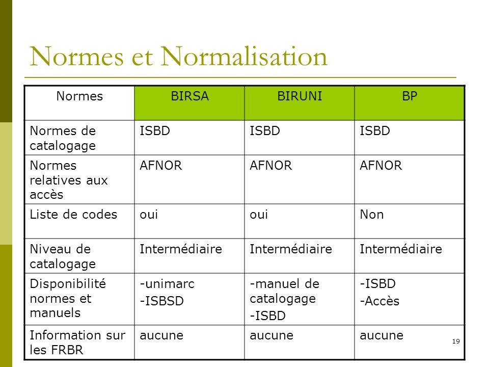 Normes et Normalisation