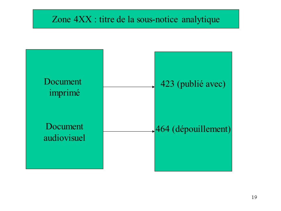 Zone 4XX : titre de la sous-notice analytique
