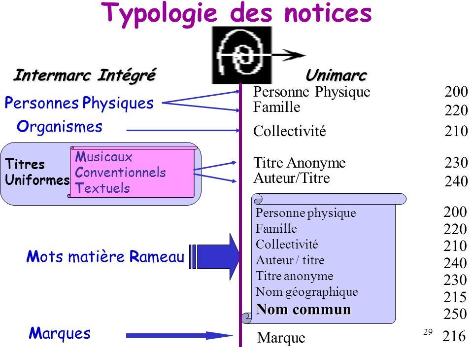 Typologie des notices Intermarc Intégré Unimarc 200 220