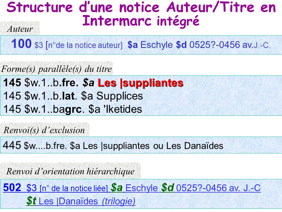 Structure d'une notice Auteur/Titre en Intermarc intégré