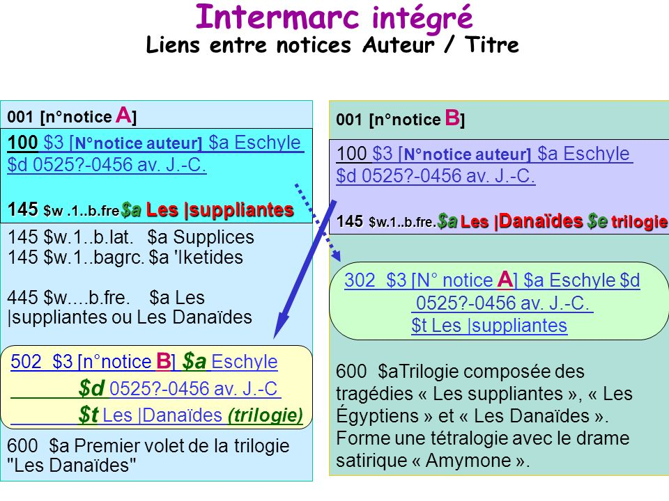 Intermarc intégré Liens entre notices Auteur / Titre