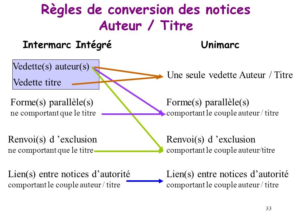 Règles de conversion des notices