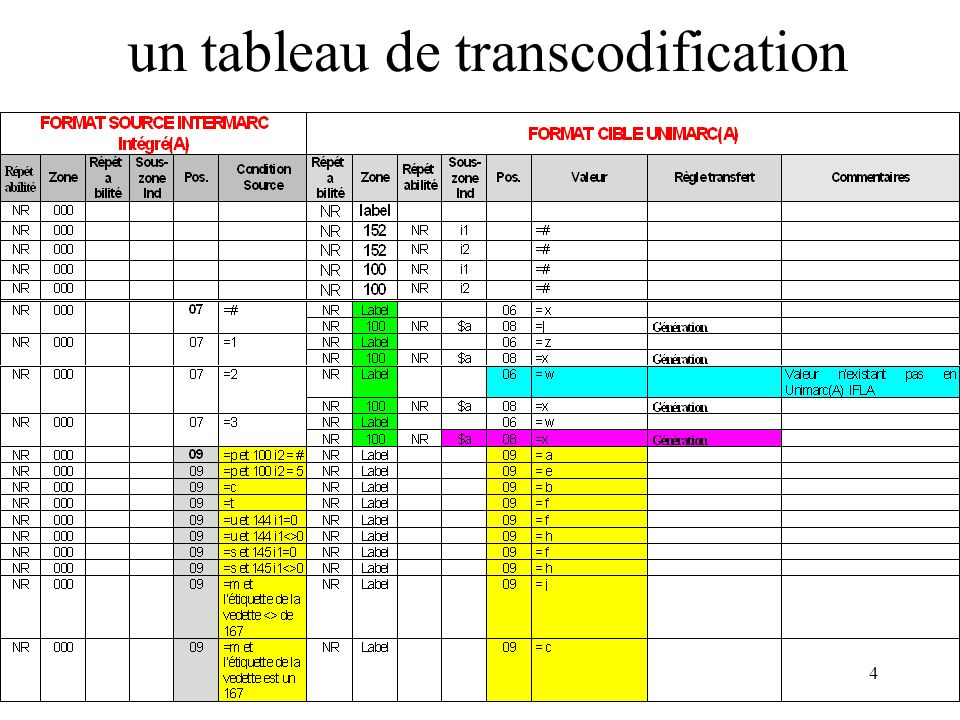 un tableau de transcodification