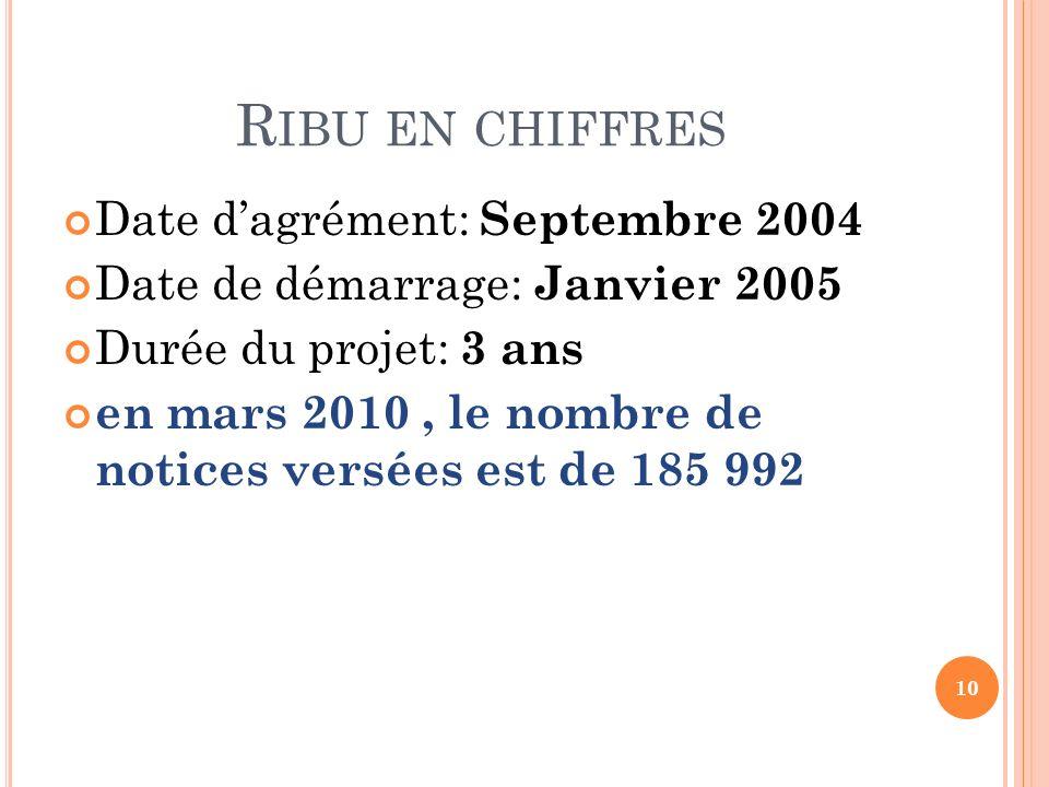 Ribu en chiffres Date d'agrément: Septembre 2004