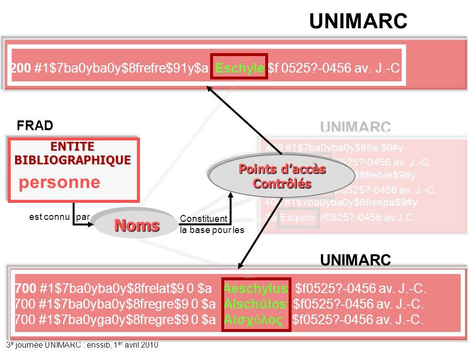 UNIMARC personne Noms UNIMARC UNIMARC
