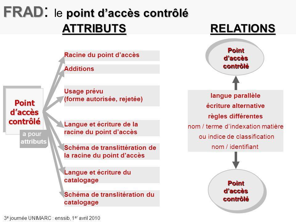 FRAD: le point d'accès contrôlé ATTRIBUTS RELATIONS